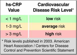 Heart Attack And Stroke Risk Measured With C-Reactive Protein