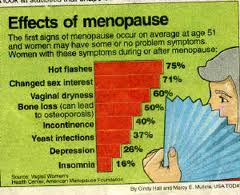 Menopause And Perimenopause In Women