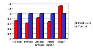 Calcium Prevents Kidney Stones1