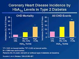 Tight Blood Sugar Control In Diabetics Cuts Heart Disease