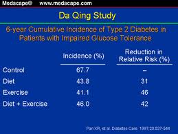 Diabetes Onset Can be Delayed