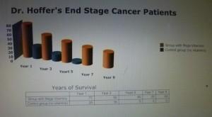 Dr. Hoffer's End Stage Cancer Experiment