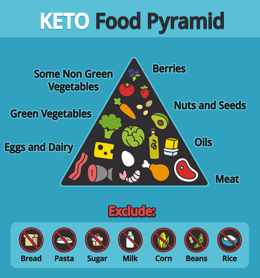 benefitsof the keto diet