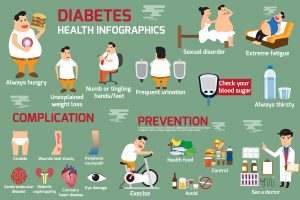 Lower Blood Sugar Prevents Diabetes