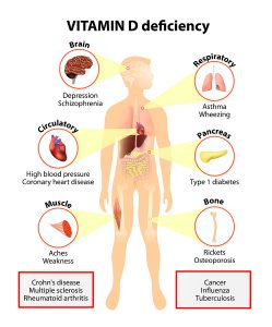 Take Enough Vitamin D3