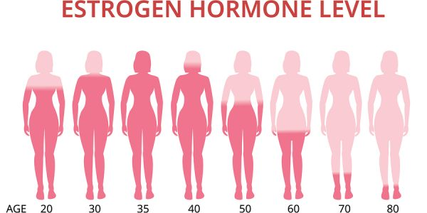 Hormones Helping In Menopause